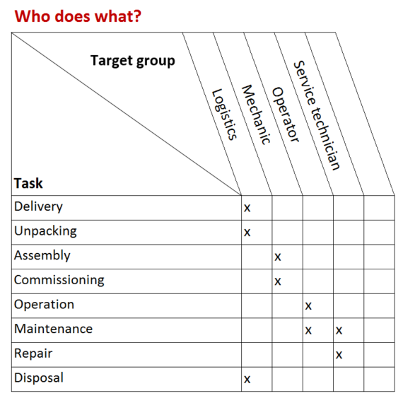 target group identifying who does what