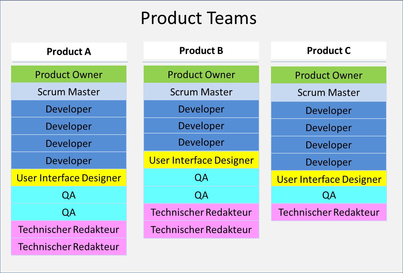 AgileDokumentation_ProductTeams