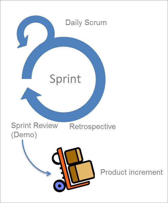 AgileDokumentation_Scrum